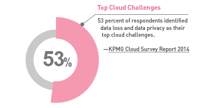 Image: 53% of respondents identified data loss and data privacy as their top cloud challenges Source: KPMG Cloud Survey Report 2014
