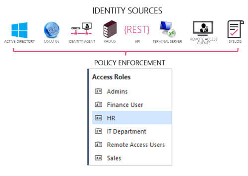 Technology partners IAM identity sources policy enforcement