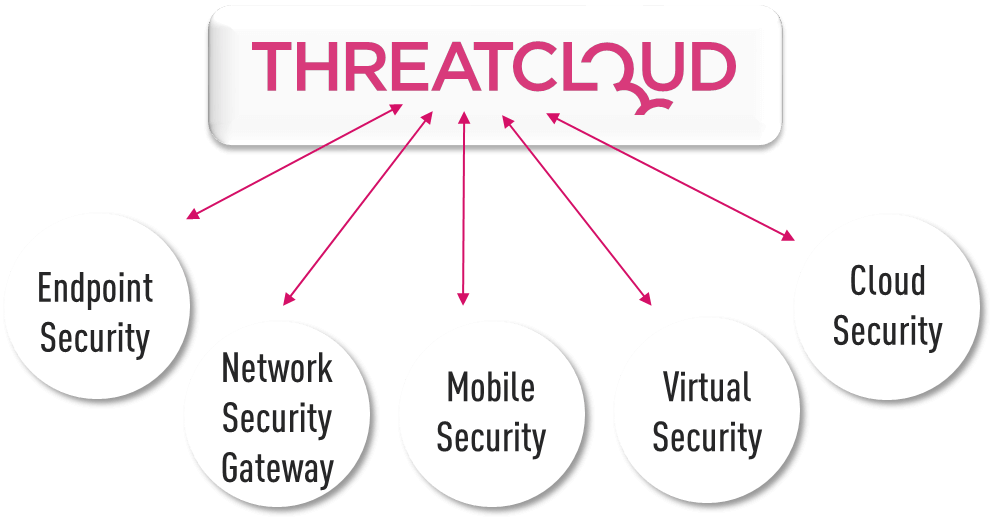 ThreatCloud services diagram