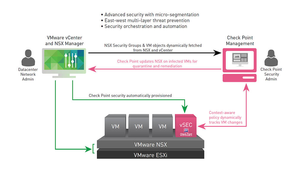 Vsec For Vmware Nsx Check Point Software