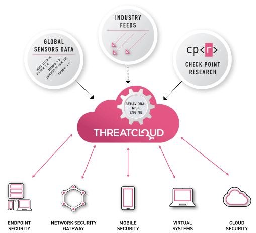 ThreatCloud: Real-Time Threat Intelligence diagram