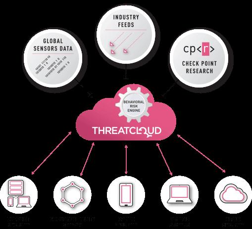 ThreatCloud: リアルタイムの脅威インテリジェンスのダイアグラム